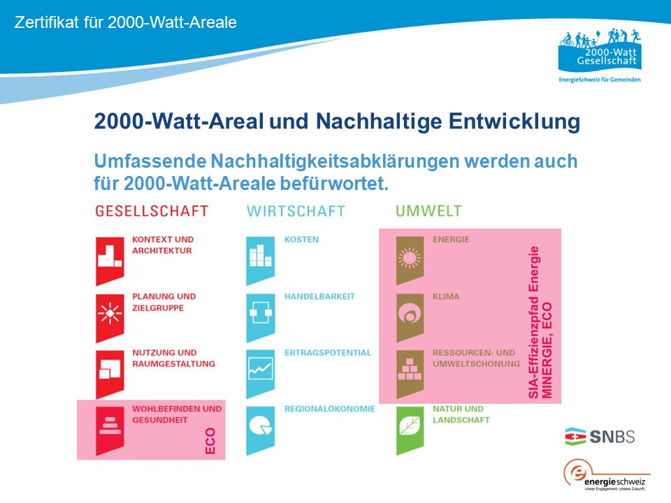 2000-Watt-Areal und Nachhaltige Entwicklung
