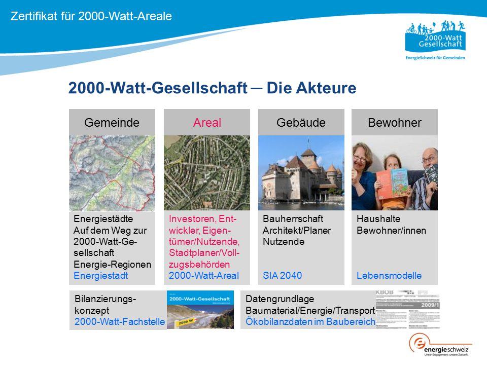 2000-Watt-Gesellschaft ─ Die Akteure