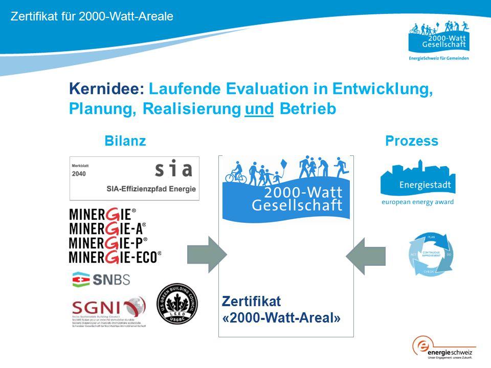 Zertifikat für 2000-Watt-Areale