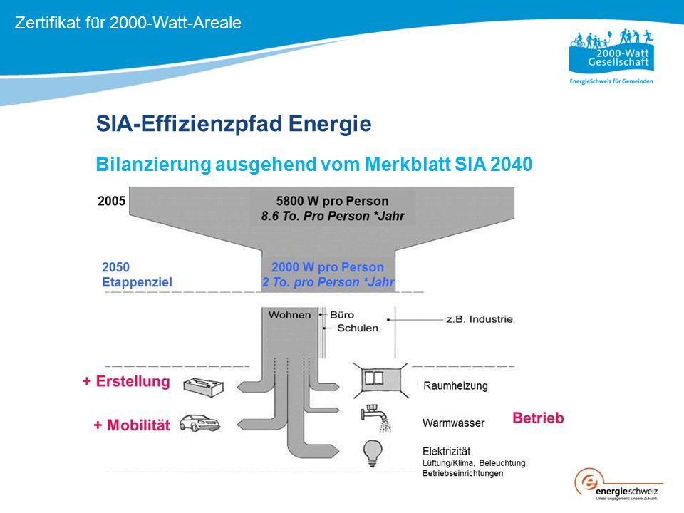 SIA-Effizienzpfad Energie