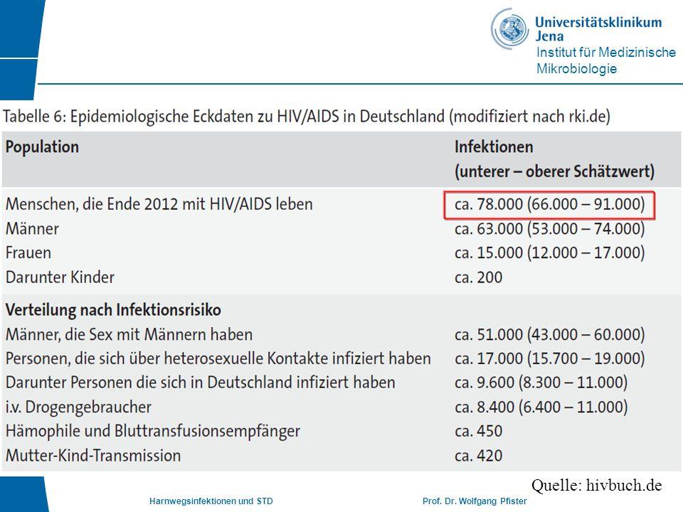 Quelle: hivbuch.de Harnwegsinfektionen und STD Prof. Dr. Wolfgang Pfister