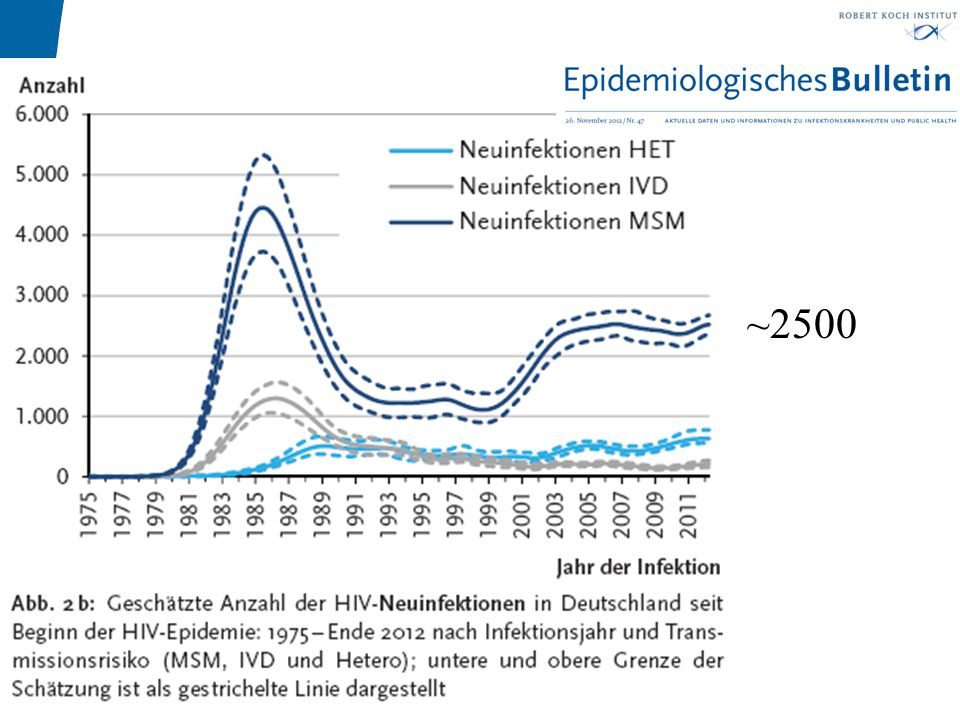 ~2500 Harnwegsinfektionen und STD Prof. Dr. Wolfgang Pfister
