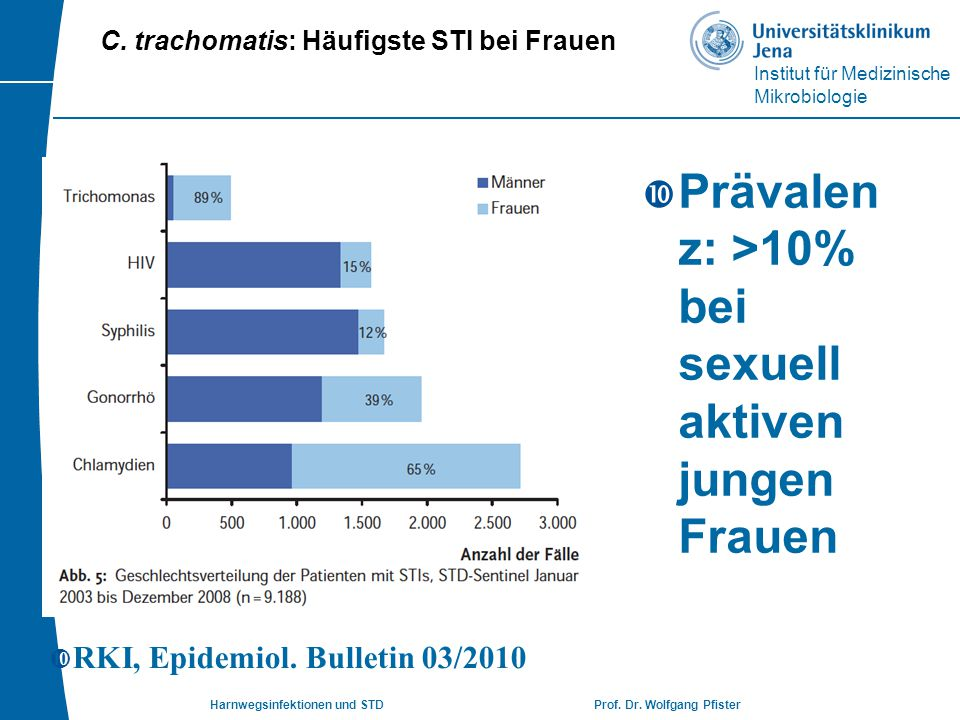 C. trachomatis: Häufigste STI bei Frauen