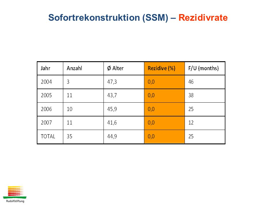 Sofortrekonstruktion (SSM) – Rezidivrate
