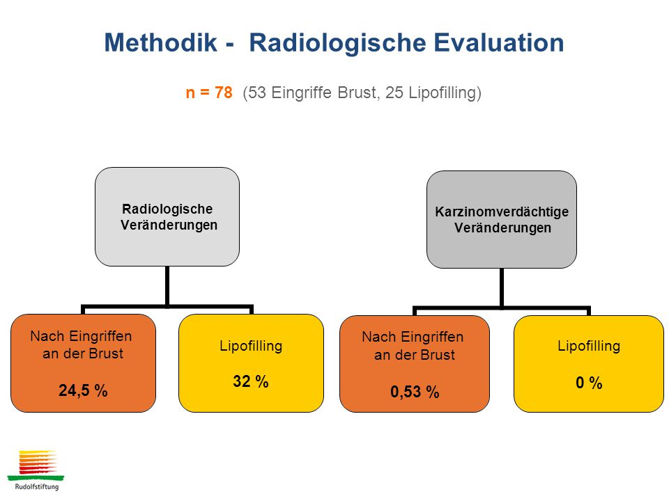 Methodik - Radiologische Evaluation