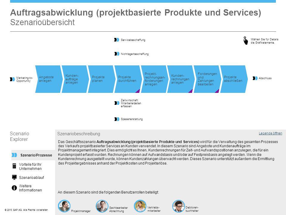 Auftragsabwicklung (projektbasierte Produkte und Services) Szenarioübersicht