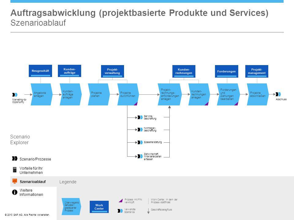 Auftragsabwicklung (projektbasierte Produkte und Services) Szenarioablauf