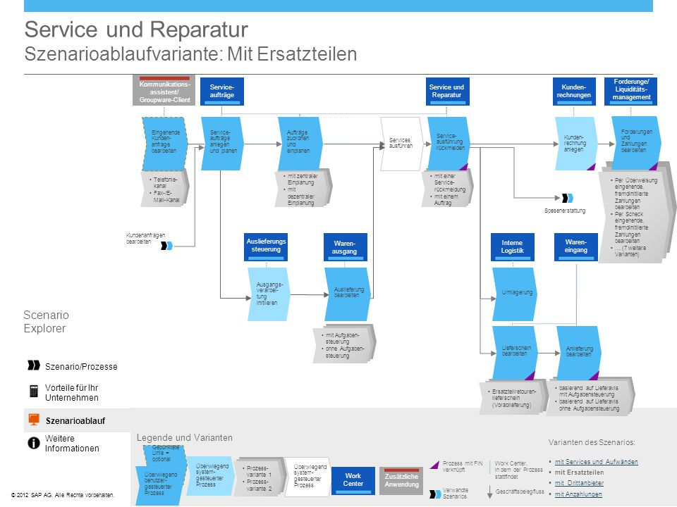 Service und Reparatur Szenarioablaufvariante: Mit Ersatzteilen