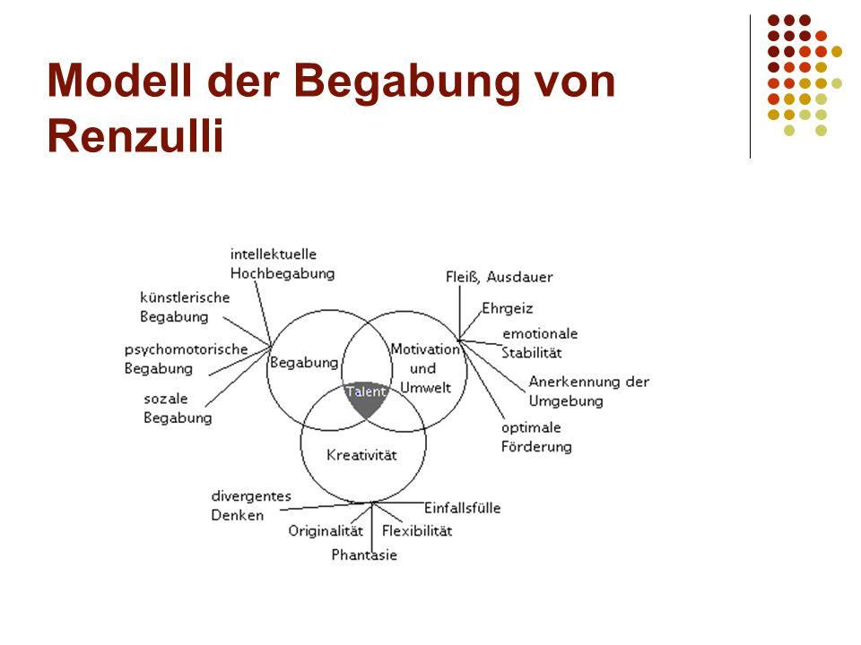Modell der Begabung von Renzulli