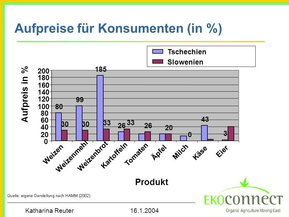 Aufpreise für Konsumenten (in %)