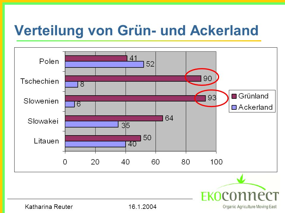 Verteilung von Grün- und Ackerland