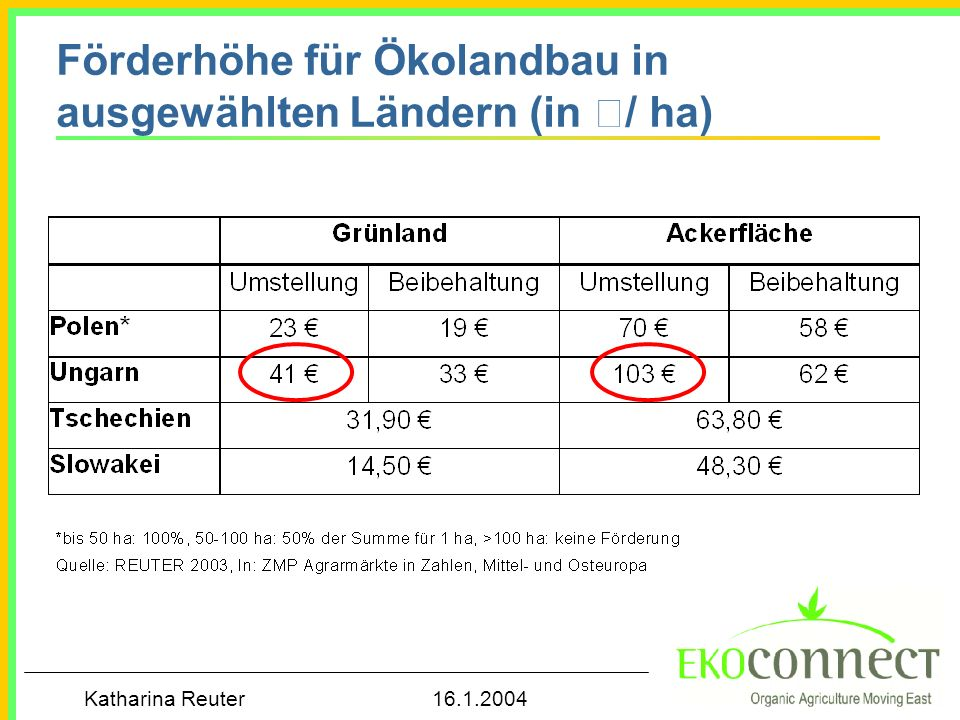 Förderhöhe für Ökolandbau in ausgewählten Ländern (in €/ ha)
