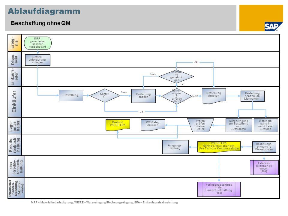 Ablaufdiagramm Beschaffung ohne QM Einkäufer Ereig-nis Einkaufs-leiter