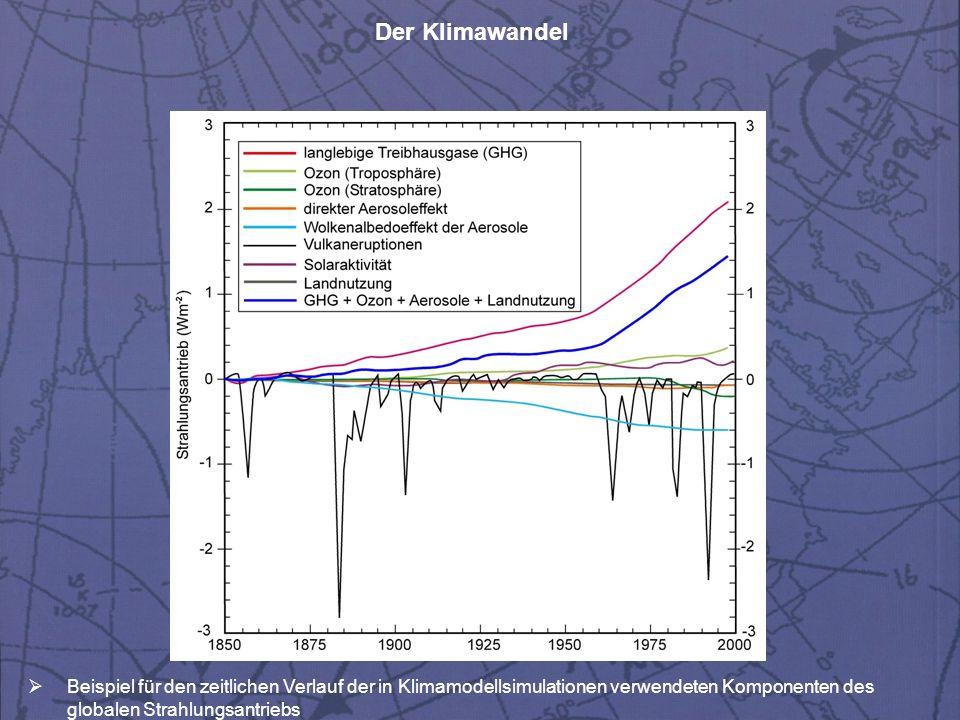 Beispiel für den zeitlichen Verlauf der in Klimamodellsimulationen verwendeten Komponenten des globalen Strahlungsantriebs