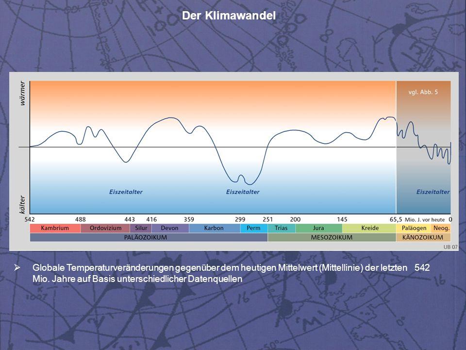 Globale Temperaturveränderungen gegenüber dem heutigen Mittelwert (Mittellinie) der letzten 542 Mio.