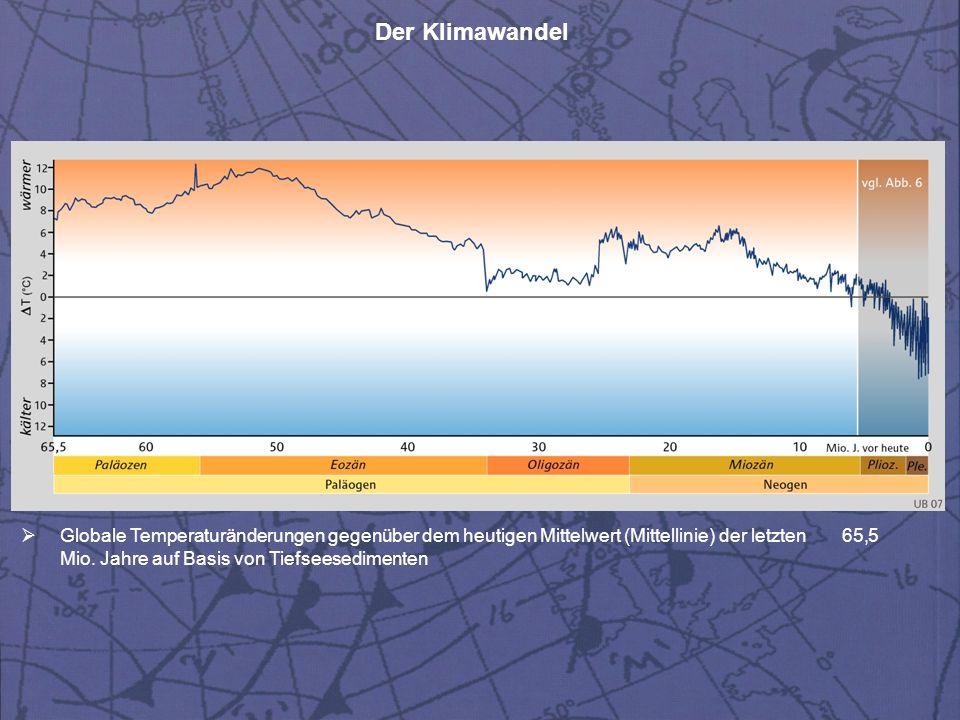 Globale Temperaturänderungen gegenüber dem heutigen Mittelwert (Mittellinie) der letzten 65,5 Mio.