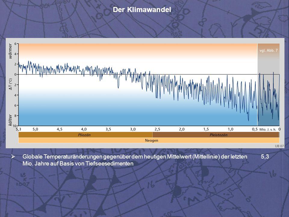 Globale Temperaturänderungen gegenüber dem heutigen Mittelwert (Mittellinie) der letzten 5,3 Mio.