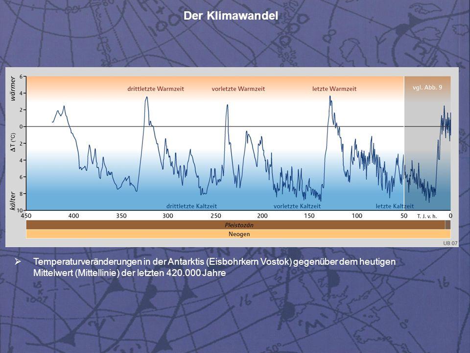 Temperaturveränderungen in der Antarktis (Eisbohrkern Vostok) gegenüber dem heutigen Mittelwert (Mittellinie) der letzten 420.000 Jahre