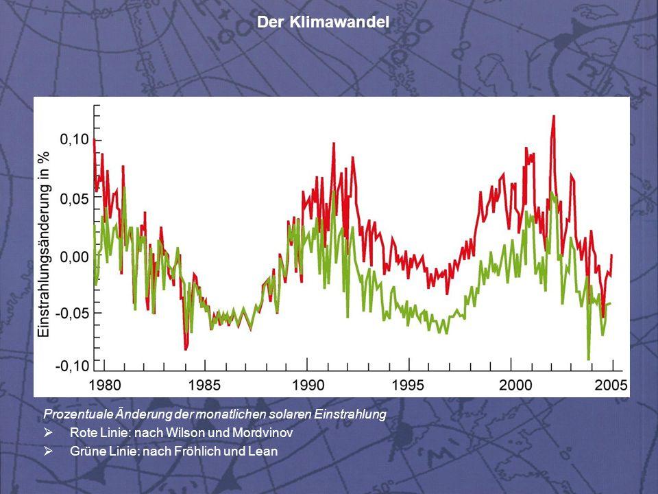 Prozentuale Änderung der monatlichen solaren Einstrahlung