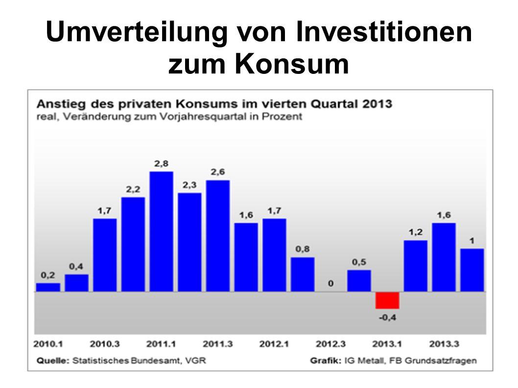 Umverteilung von Investitionen zum Konsum