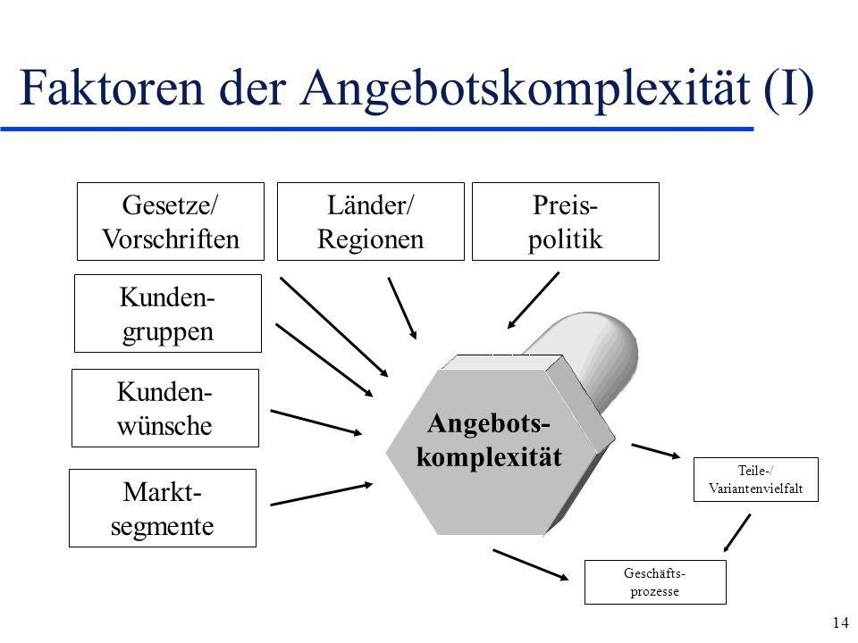 Faktoren der Angebotskomplexität (I)