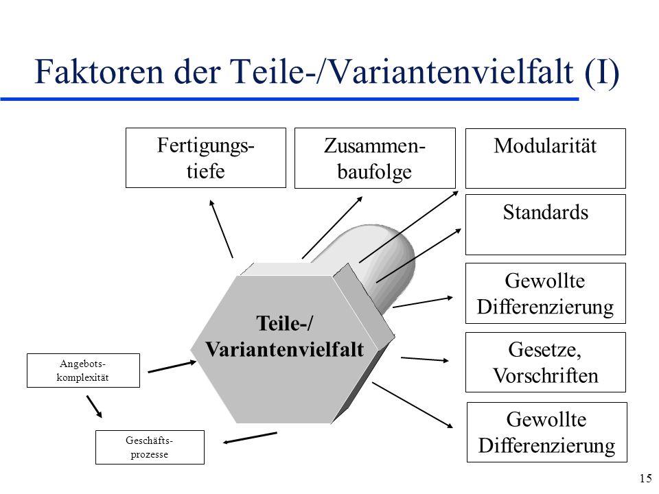 Faktoren der Teile-/Variantenvielfalt (I)