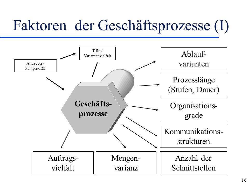 Faktoren der Geschäftsprozesse (I)