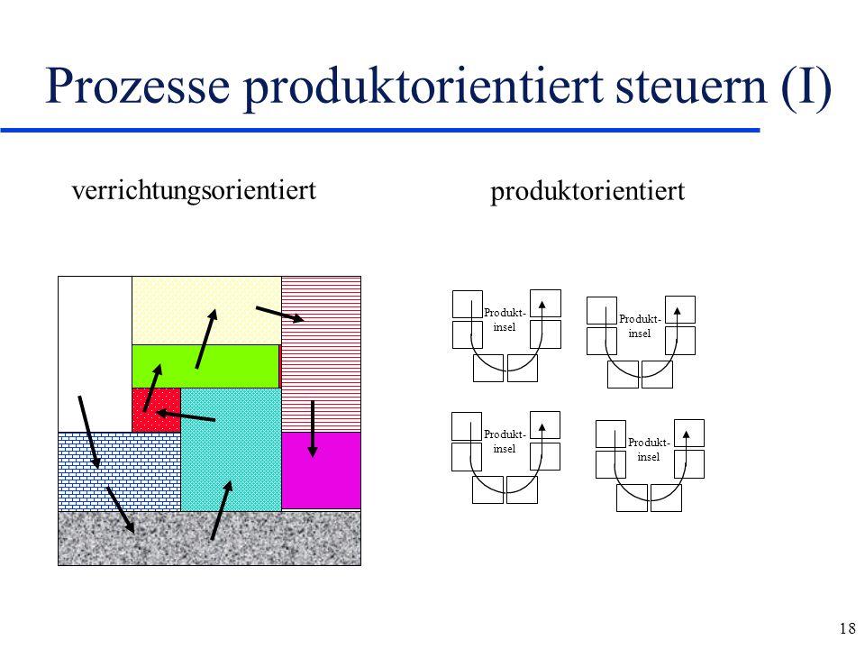 Prozesse produktorientiert steuern (I)