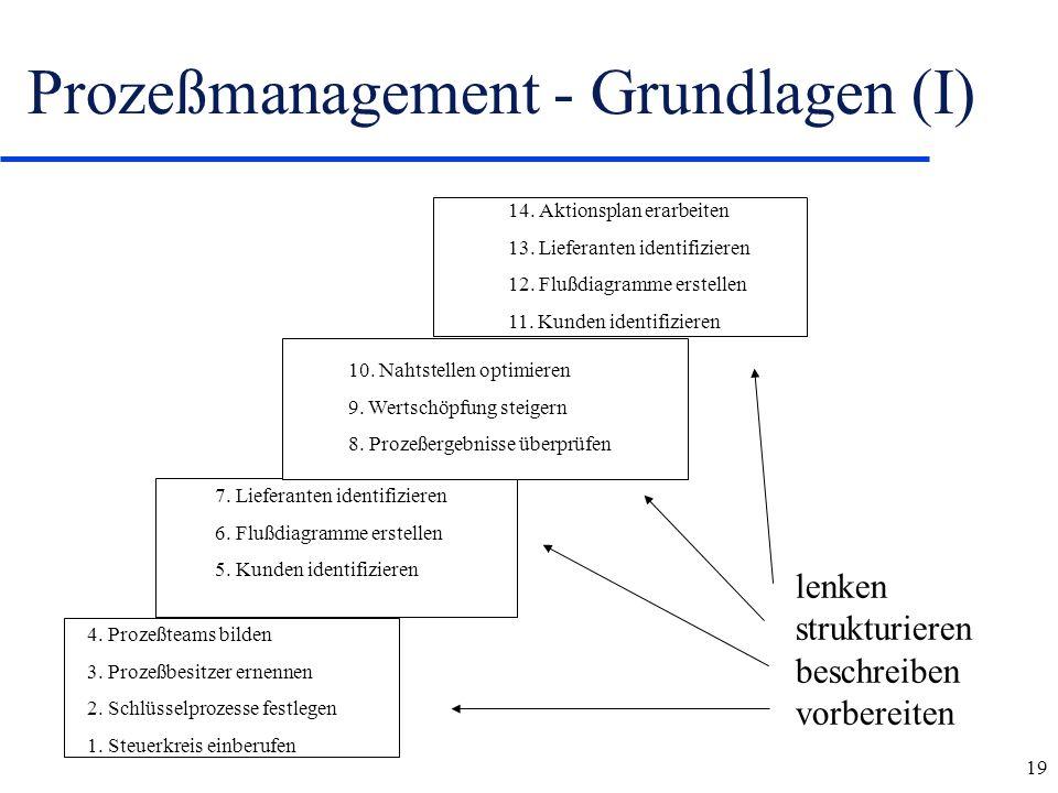 Prozeßmanagement - Grundlagen (I)