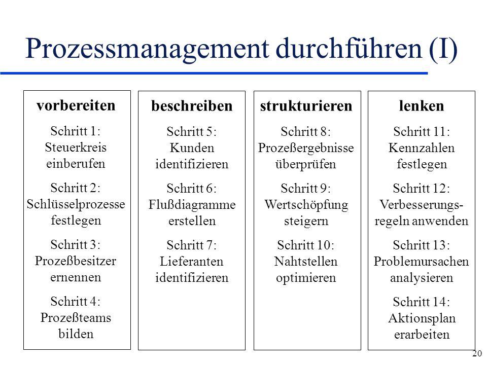 Prozessmanagement durchführen (I)