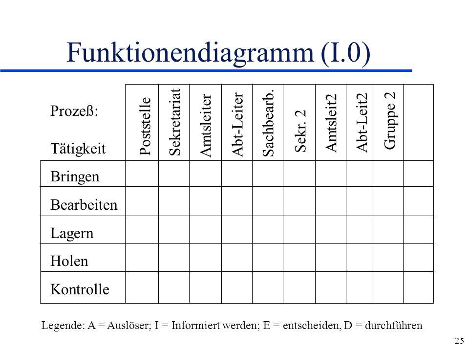Funktionendiagramm (I.0)
