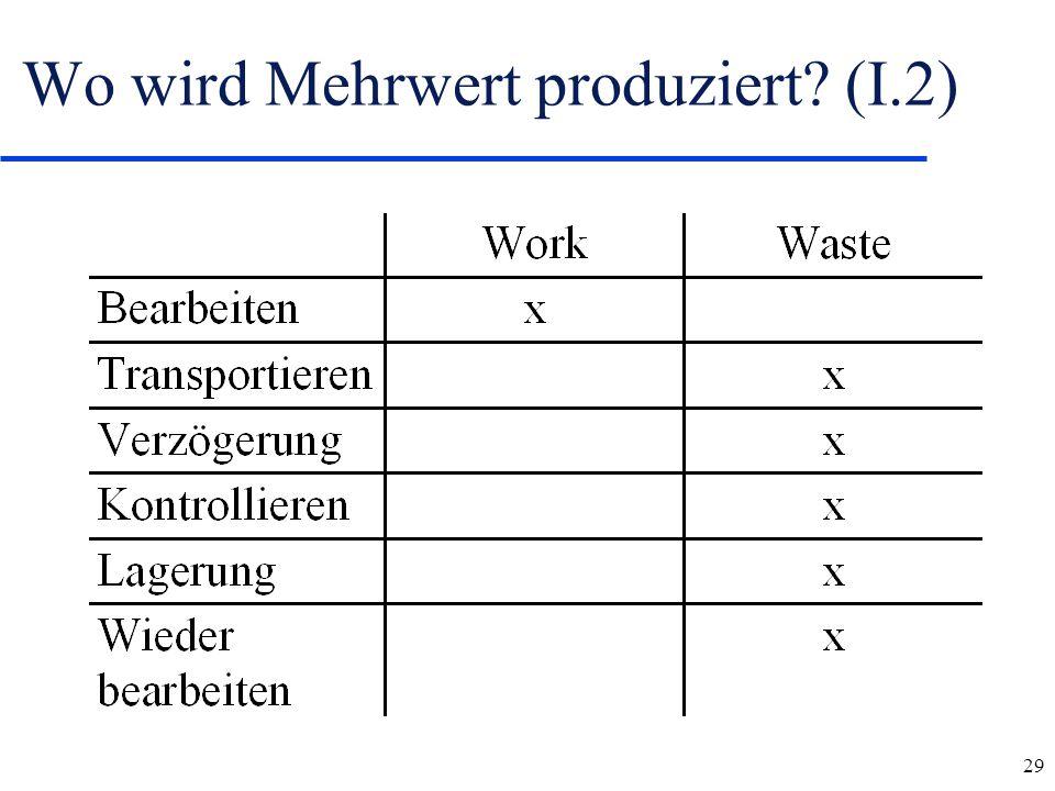 Wo wird Mehrwert produziert (I.2)