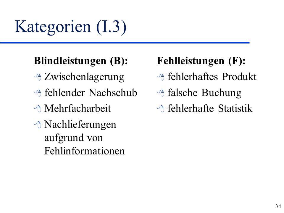 Kategorien (I.3) Blindleistungen (B): Zwischenlagerung