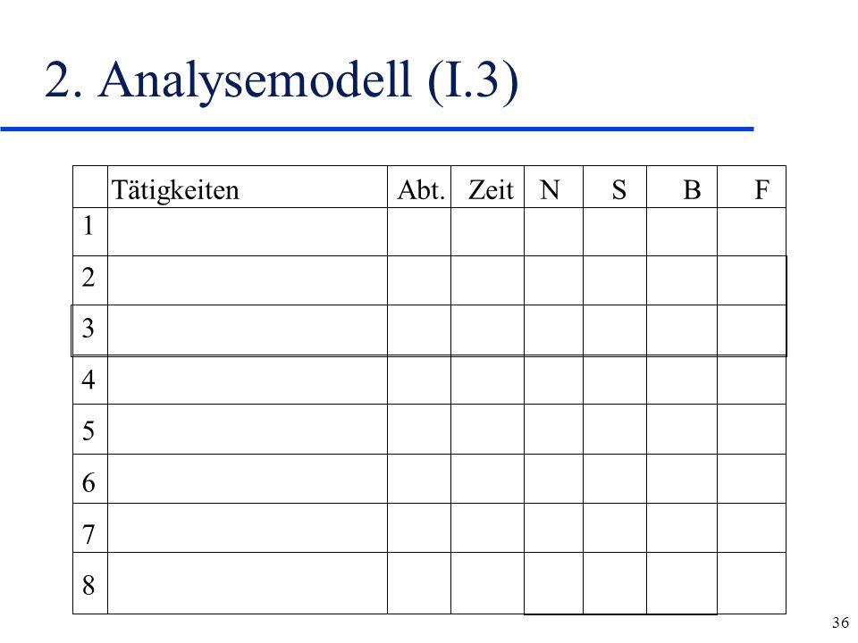2. Analysemodell (I.3) Tätigkeiten Abt. Zeit N S B F 1 2 3 4 5 6 7 8