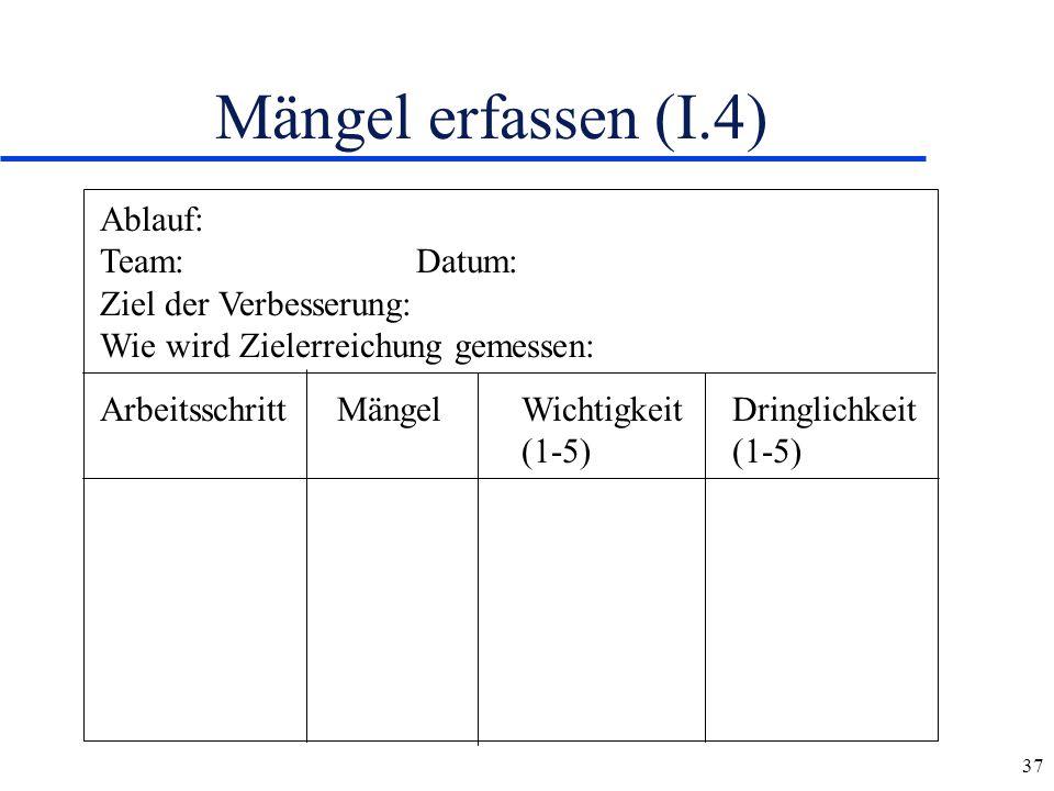 Mängel erfassen (I.4) Ablauf: Team: Datum: Ziel der Verbesserung: Wie wird Zielerreichung gemessen: