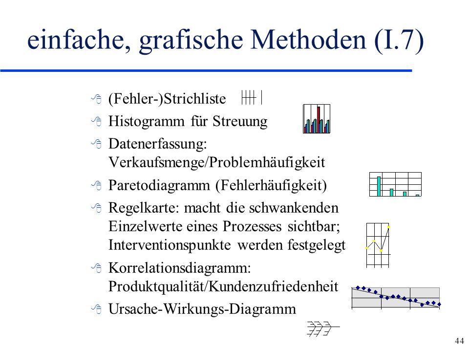 einfache, grafische Methoden (I.7)