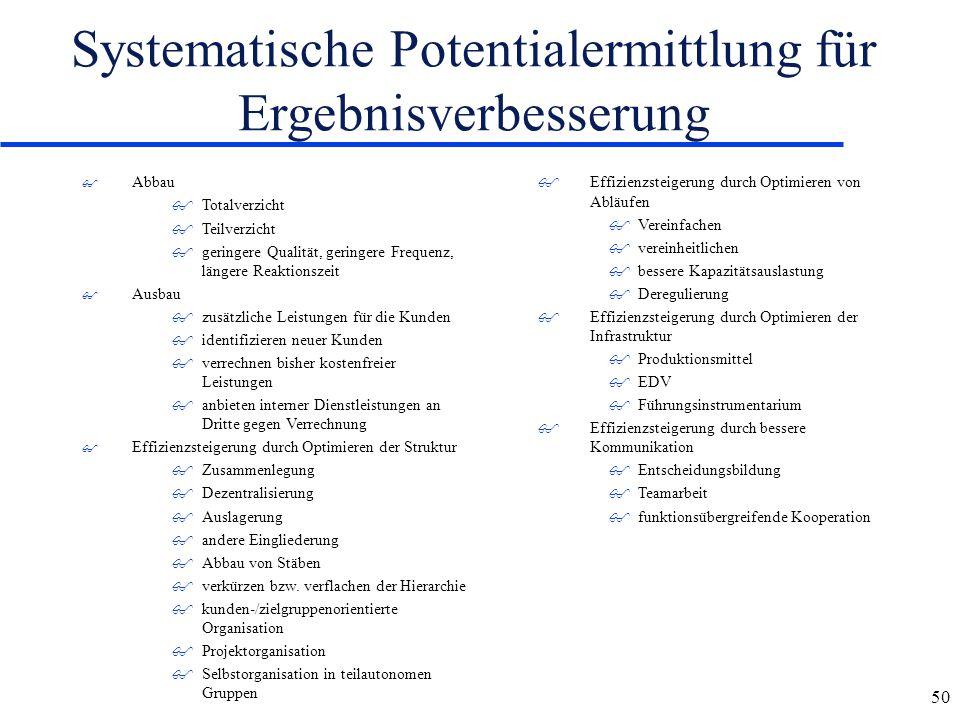 Systematische Potentialermittlung für Ergebnisverbesserung