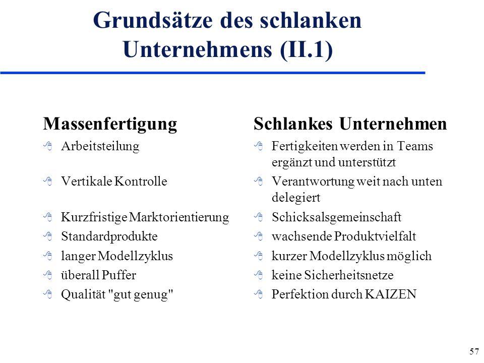 Grundsätze des schlanken Unternehmens (II.1)
