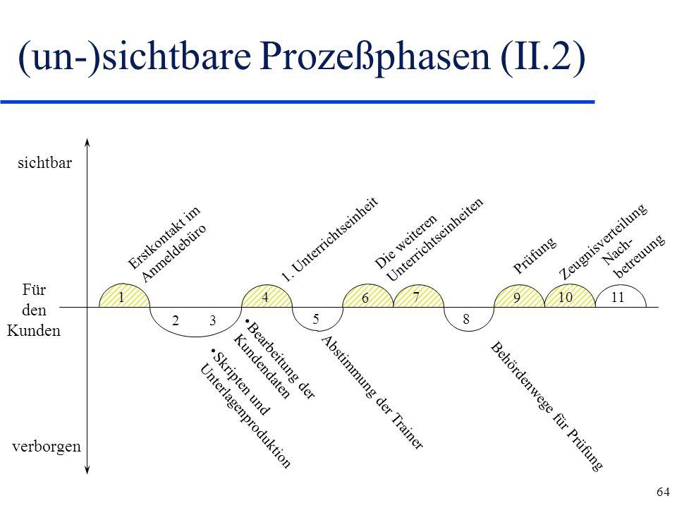 (un-)sichtbare Prozeßphasen (II.2)