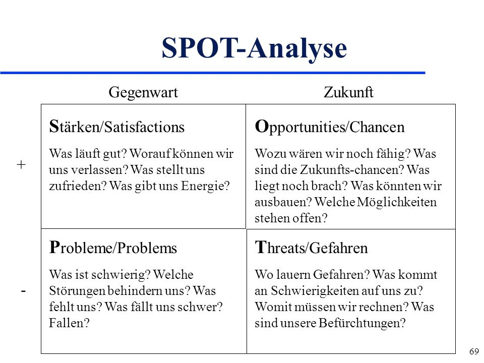 SPOT-Analyse Stärken/Satisfactions Opportunities/Chancen