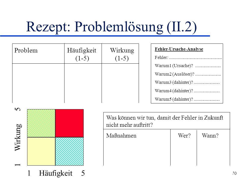 Rezept: Problemlösung (II.2)