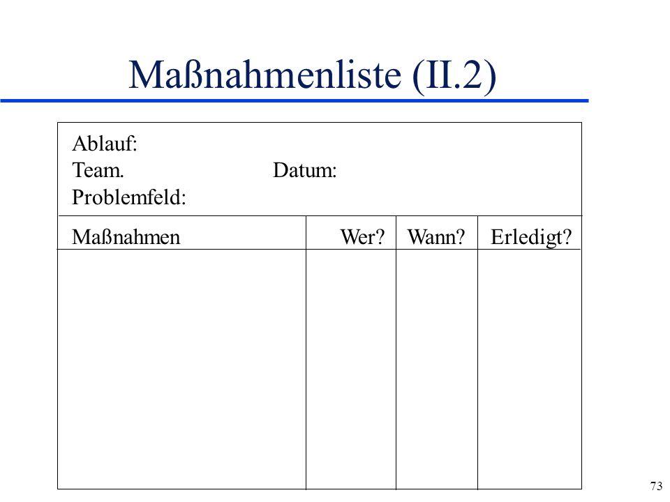 Maßnahmenliste (II.2) Ablauf: Team. Datum: Problemfeld: