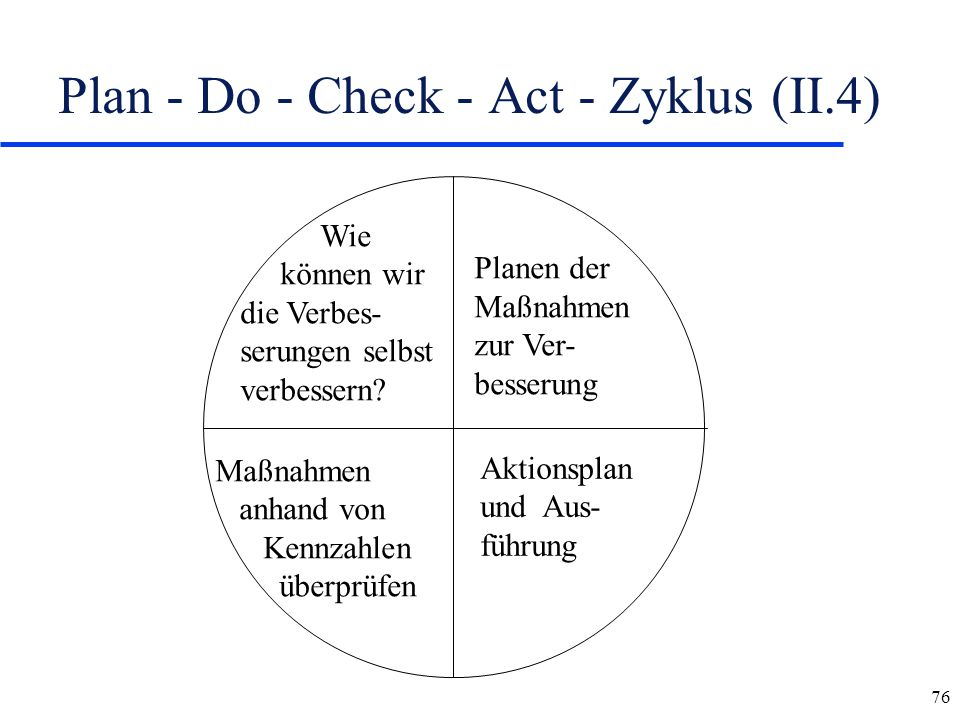 Plan - Do - Check - Act - Zyklus (II.4)