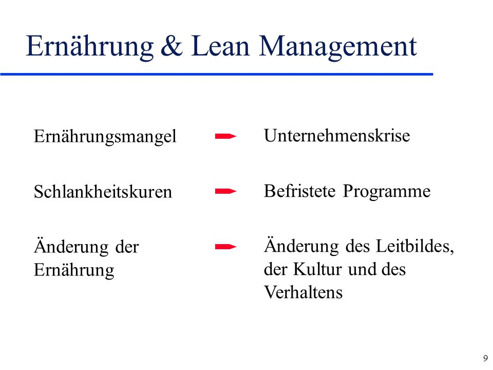 Ernährung & Lean Management