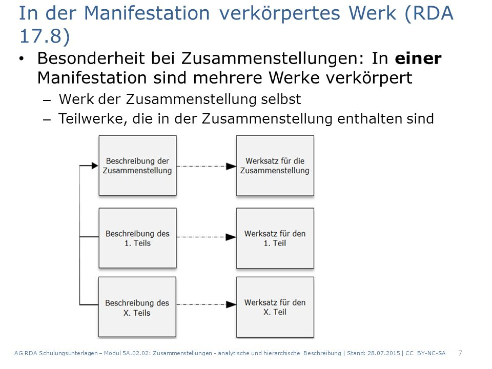 In der Manifestation verkörpertes Werk (RDA 17.8)