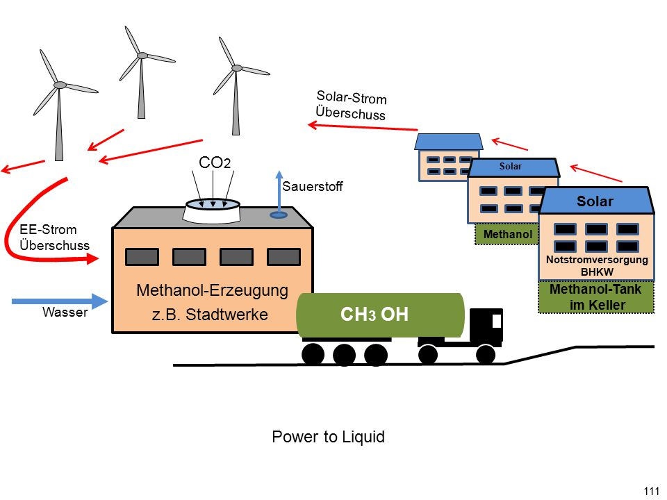 Notstromversorgung BHKW Methanol-Tank im Keller