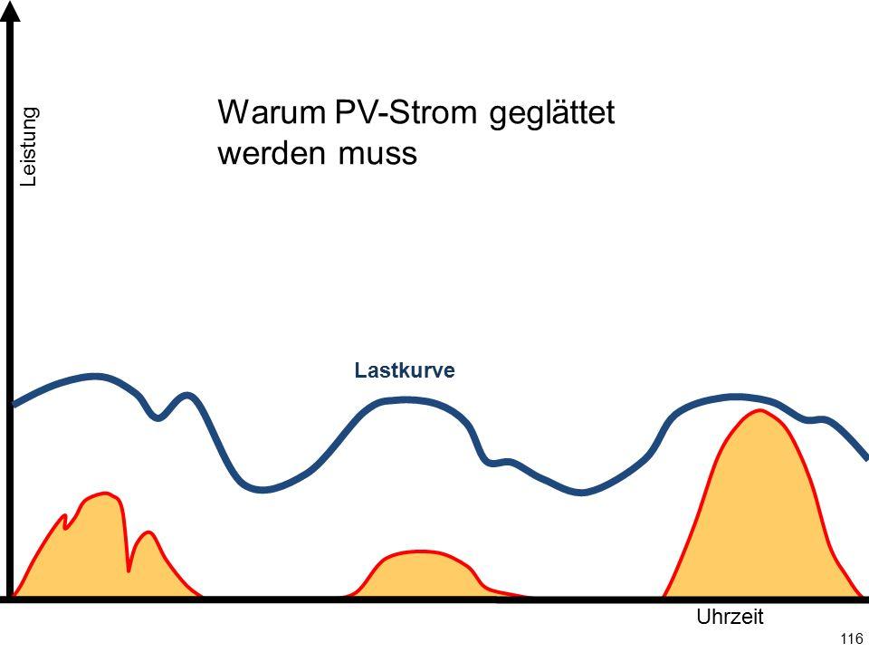 Warum PV-Strom geglättet werden muss