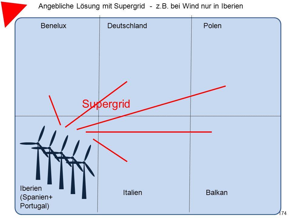 Angebliche Lösung mit Supergrid - z.B. bei Wind nur in Iberien