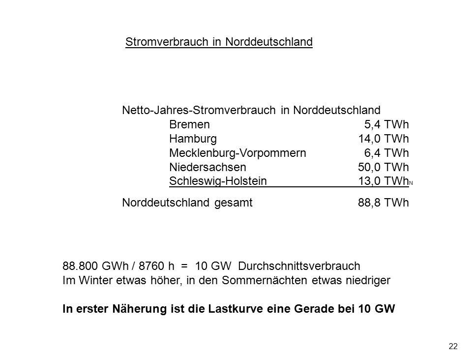 Stromverbrauch in Norddeutschland