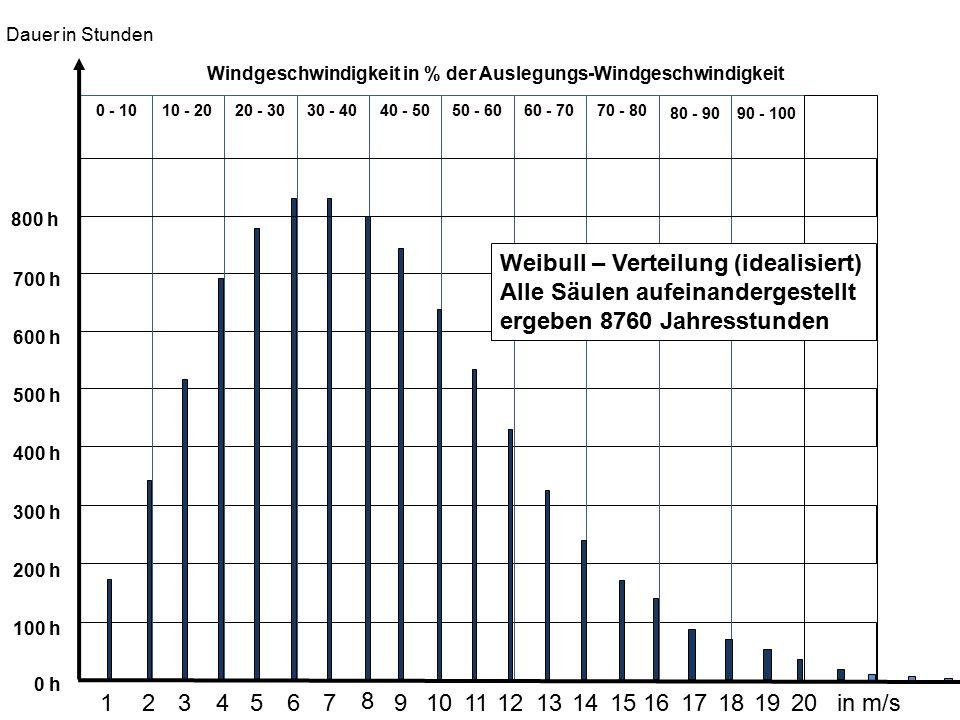 Weibull – Verteilung (idealisiert)